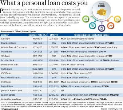 Personal loan interest rates: ICICI Bank vs HDFC Bank vs Yes Bank - Livemint