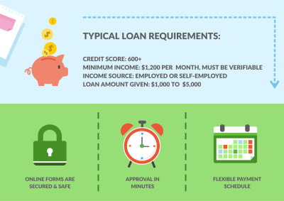 Bad Credit Loans up to $5,000. 83% of applications are approved in 20 minutes. BAD CREDIT IS OK ...
