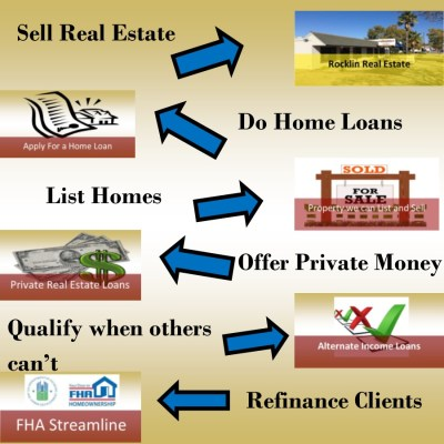 Real Estate Agents and Loan Officers For Hire
