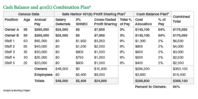 What is a Cash Balance Plan? | Library | Insights | Manning & Napier