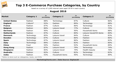 Which Categories Are Most Popular With Online Shoppers Across the World? - Marketing Charts