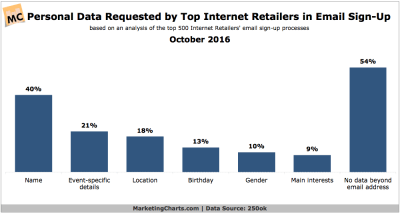 Which Types of Personal Data Are Top Internet Retailers Requesting in Email Sign-Ups ...