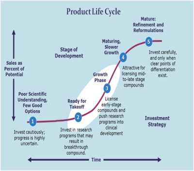 Product Lifecycle Definition | Marketing Dictionary | MBA ...