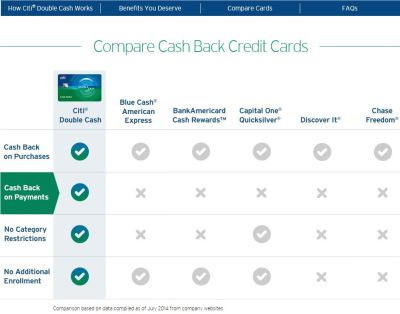 Assessment of Citi's direct mail credit card marketing