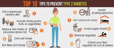 Type 2 Diabetes - Management and Prevention