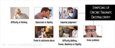 Chronic Traumatic Encephalopathy - Causes, Symptoms, Diagnosis, Treatment, Prevention