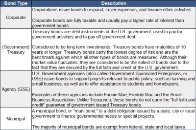 Bond   Definition of Bond by Merriam-Webster