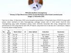 Data 13 pasien sembuh di Tanjungpinang dari Walikota Rahma S.IP