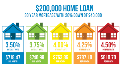 How Much Does A 1% Difference In Your Mortgage Rate Matter? - Money Under 30