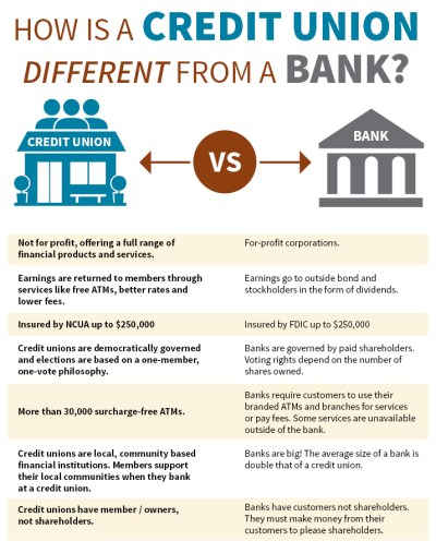 Frequently Asked Questions | Members Trust of the Southwest Federal Credit Union