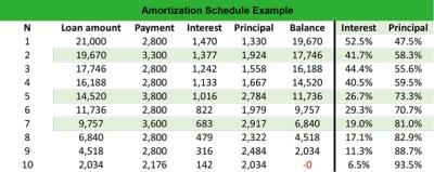 What is an Amortization Schedule? - Definition | Meaning | Example