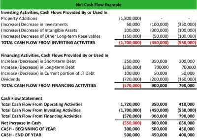What is Net Cash Flow? - Definition | Meaning | Example
