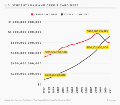 Crisis of generations – younger Americans moving back home in large numbers. Student loan ...