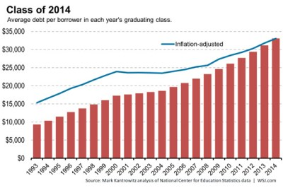 7 million college debtors have yet to make a single student loan payment in last year. The ...