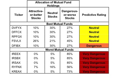Financial Table 2 - New Constructs