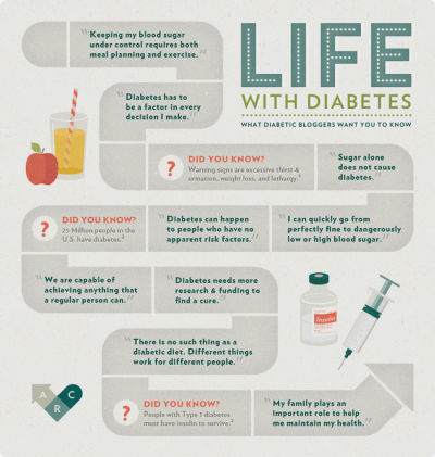 National Diabetes Month facts and Life with Diabetes ...