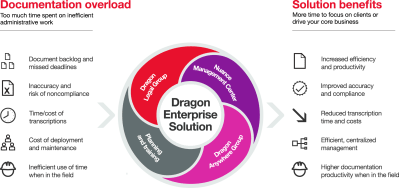 Dragon Legal Group - Document Productivity Solution for Law Firms | Nuance