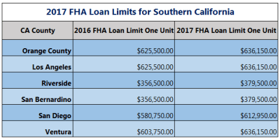 FHA Loan Limit Goes up for 2017 in OC | OC Home Buyer Loans