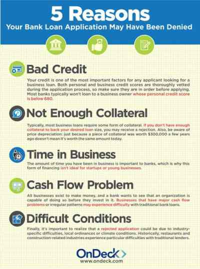 5 Reasons Your Bank Loan Application May Have Been Denied - OnDeck