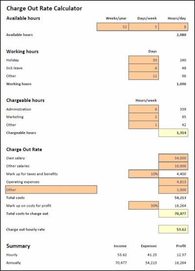 Charge Out Rate Calculator | Plan Projections