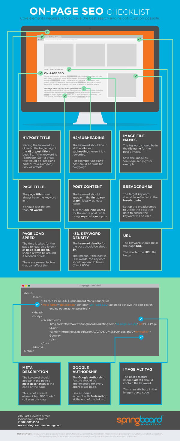 seo on page infografia