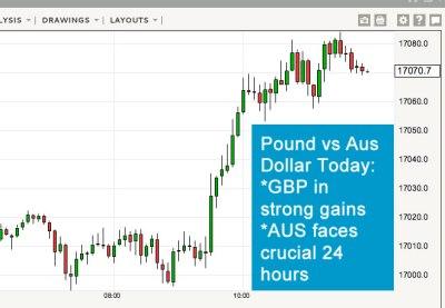 Australian Dollar Decline Could Restart Soon: Today's Outlook for the AUS Dollar
