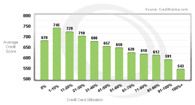 Calpers Debt Consolidation Loans
