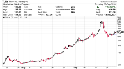 Tilray Stock Soared More Than 350% This Month; Is It in a Bubble?