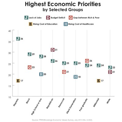 Do Americans Believe Capitalism and Government are Working? | PRRI