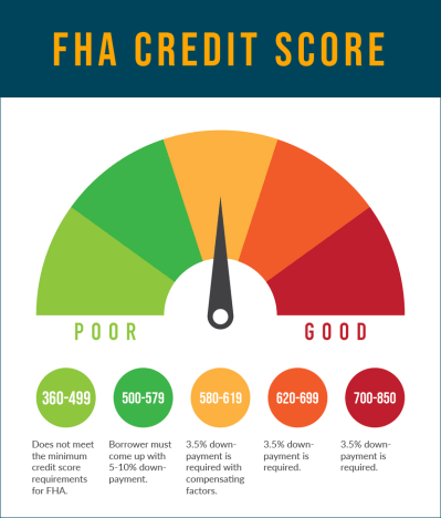 What Is the Minimum Credit Score for FHA Mortgage Loans in 2019?RefiGuide.org 2019 | RefiGuide ...