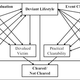 Univariate Descriptive Statistics, Missing Data, Multiply ...