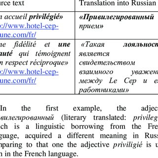 Examples of loan translation. | Download Table