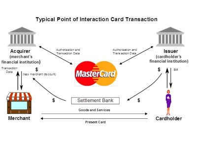 Transaction Processing on the MasterCard Worldwide Network