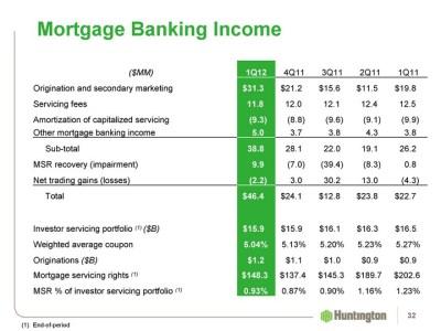 Noninterest Income Trends Prior-Year Quarter 31