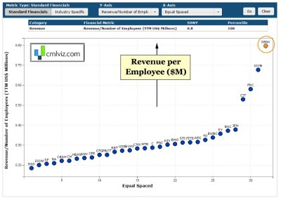 6 Metrics Making Signature Bank (SBNY) An Amazing Stock - See It Market