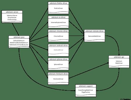 Maven Platform Dependent Build