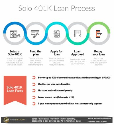Solo 401 k Loan: What could go wrong without proper knowledge?