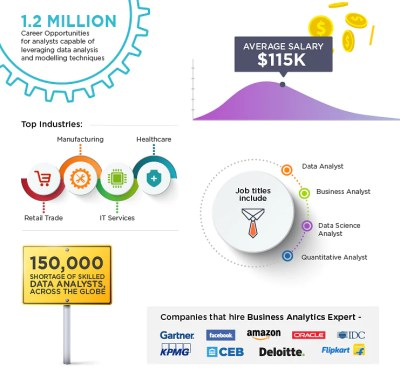 Data Analytics and Business Intelligence Masters Program | Simplilearn