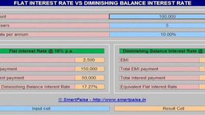 Amortization Table Meaning In Hindi | Brokeasshome.com