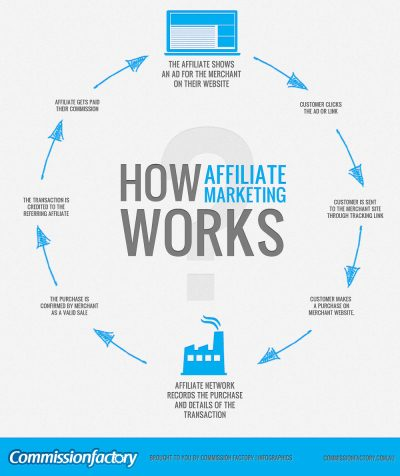 The New Rules of Facebook Affiliate Marketing [Exposed!] #Facebook - Social Media Impact