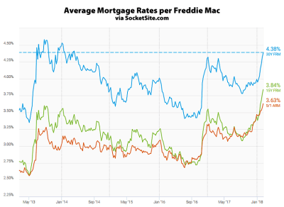 SocketSite™ | Mortgage Rates Continue to Rise, Short-Term nearing 7-Year Highs