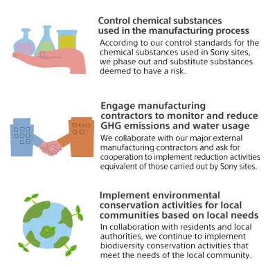 Sony Global - Sony and the Environment | Our Vision | GM2020