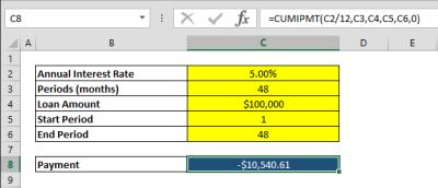 How to calculate cumulative loan interest over a period of time