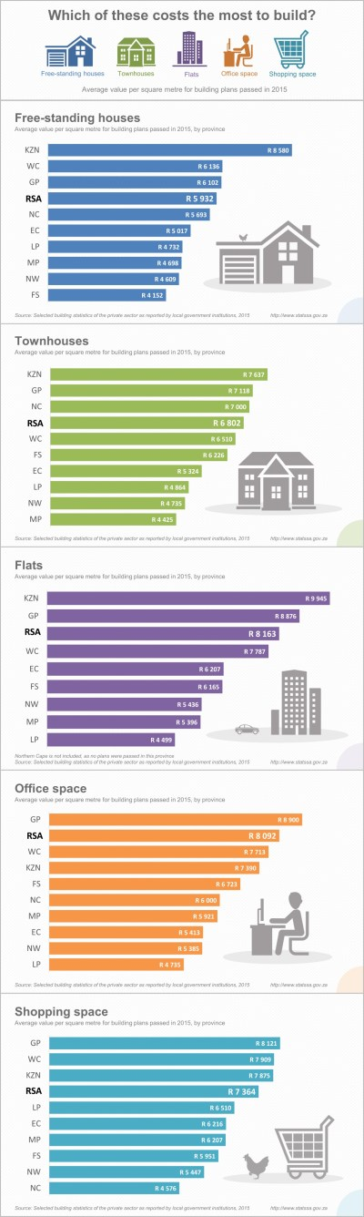 Construction: what are the costs per square metre? | Statistics South Africa