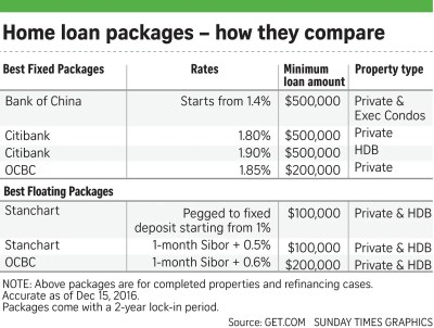 Should I refinance my housing loan? 10 things to consider, Invest News & Top Stories - The ...