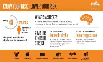 NINDS Know Stroke Campaign - Infographics