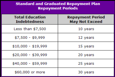Student Loan Repayment Options | Student Debt Relief