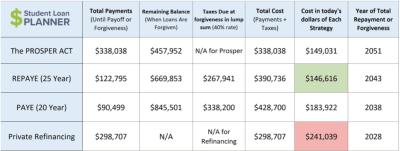 Federal ONE IBR vs PAYE & REPAYE | Student Loan Planner