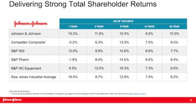 Warren Buffett's Top 20 High Dividend Stocks Sure Dividend