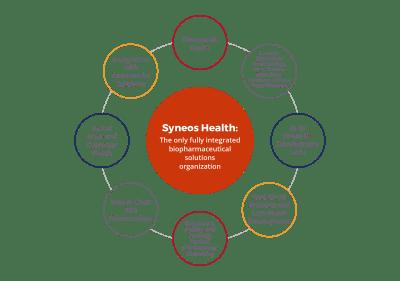 Biotechnology Solutions Platform | Syneos Health